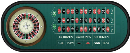 start online casino casino european roulette